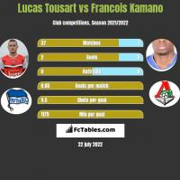 Lucas Tousart vs Francois Kamano h2h player stats
