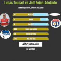 Lucas Tousart vs Jeff Reine-Adelaide h2h player stats
