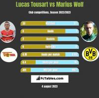 Lucas Tousart vs Marius Wolf h2h player stats