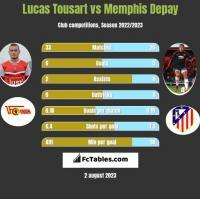 Lucas Tousart vs Memphis Depay h2h player stats