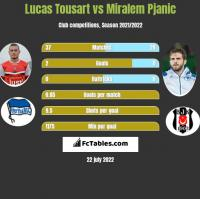 Lucas Tousart vs Miralem Pjanic h2h player stats