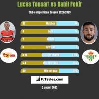 Lucas Tousart vs Nabil Fekir h2h player stats