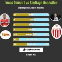 Lucas Tousart vs Santiago Ascacibar h2h player stats