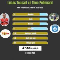 Lucas Tousart vs Theo Pellenard h2h player stats