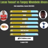 Lucas Tousart vs Tanguy NDombele Alvaro h2h player stats