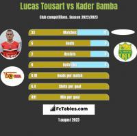 Lucas Tousart vs Kader Bamba h2h player stats