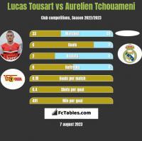 Lucas Tousart vs Aurelien Tchouameni h2h player stats