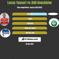 Lucas Tousart vs Adil Aouchiche h2h player stats