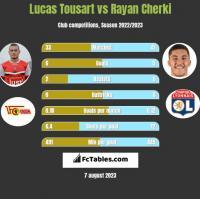 Lucas Tousart vs Rayan Cherki h2h player stats