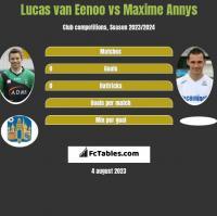 Lucas van Eenoo vs Maxime Annys h2h player stats