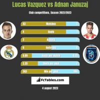 Lucas Vazquez vs Adnan Januzaj h2h player stats