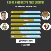 Lucas Vazquez vs Ante Budimir h2h player stats