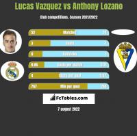 Lucas Vazquez vs Anthony Lozano h2h player stats
