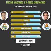 Lucas Vazquez vs Aritz Elustondo h2h player stats