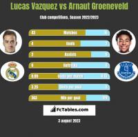 Lucas Vazquez vs Arnaut Groeneveld h2h player stats