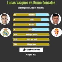 Lucas Vazquez vs Bruno Gonzalez h2h player stats