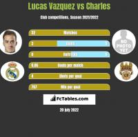 Lucas Vazquez vs Charles h2h player stats
