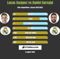 Lucas Vazquez vs Daniel Carvajal h2h player stats