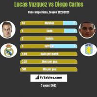 Lucas Vazquez vs Diego Carlos h2h player stats