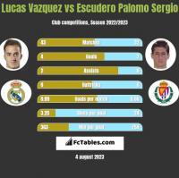Lucas Vazquez vs Escudero Palomo Sergio h2h player stats