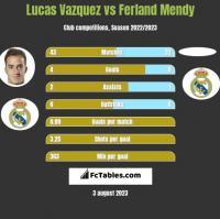 Lucas Vazquez vs Ferland Mendy h2h player stats