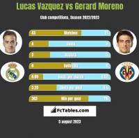 Lucas Vazquez vs Gerard Moreno h2h player stats