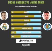 Lucas Vazquez vs Jaime Mata h2h player stats