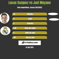 Lucas Vazquez vs Javi Moyano h2h player stats