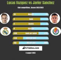 Lucas Vazquez vs Javier Sanchez h2h player stats
