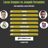 Lucas Vazquez vs Joaquin Fernandez h2h player stats
