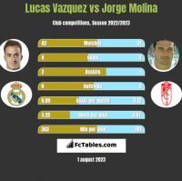 Lucas Vazquez vs Jorge Molina h2h player stats