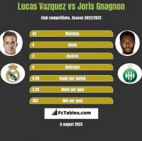 Lucas Vazquez vs Joris Gnagnon h2h player stats