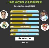 Lucas Vazquez vs Karim Rekik h2h player stats