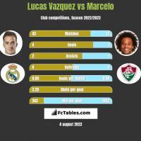 Lucas Vazquez vs Marcelo h2h player stats