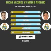 Lucas Vazquez vs Marco Asensio h2h player stats