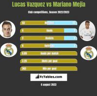 Lucas Vazquez vs Mariano Mejia h2h player stats