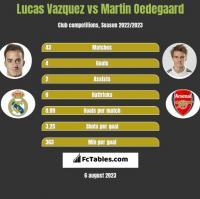 Lucas Vazquez vs Martin Oedegaard h2h player stats