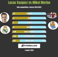 Lucas Vazquez vs Mikel Merino h2h player stats