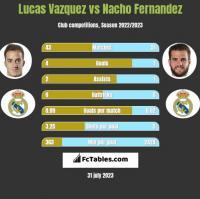 Lucas Vazquez vs Nacho Fernandez h2h player stats