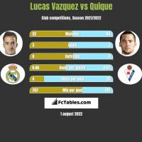 Lucas Vazquez vs Quique h2h player stats