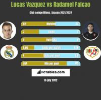 Lucas Vazquez vs Radamel Falcao h2h player stats