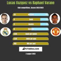 Lucas Vazquez vs Raphael Varane h2h player stats