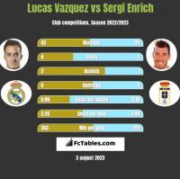 Lucas Vazquez vs Sergi Enrich h2h player stats