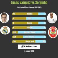 Lucas Vazquez vs Serginho h2h player stats