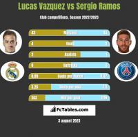 Lucas Vazquez vs Sergio Ramos h2h player stats