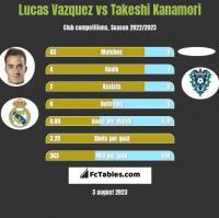 Lucas Vazquez vs Takeshi Kanamori h2h player stats
