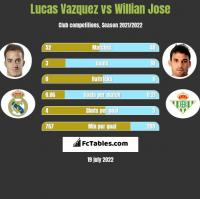 Lucas Vazquez vs Willian Jose h2h player stats