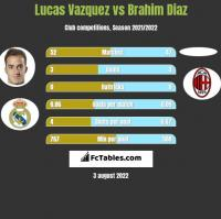 Lucas Vazquez vs Brahim Diaz h2h player stats