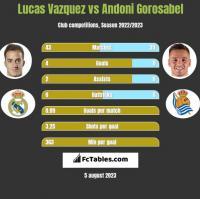 Lucas Vazquez vs Andoni Gorosabel h2h player stats