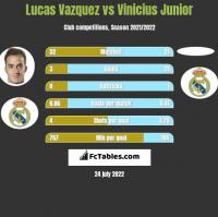 Lucas Vazquez vs Vinicius Junior h2h player stats